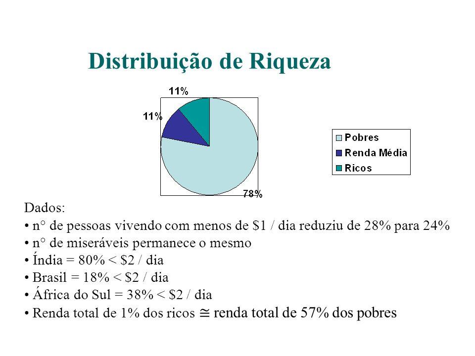 Distribuição de Riqueza Dados: n° de pessoas vivendo com menos de $1 / dia reduziu de 28% para 24% n° de miseráveis permanece o mesmo Índia = 80% < $2 / dia Brasil = 18% < $2 / dia África do Sul = 38% < $2 / dia Renda total de 1% dos ricos renda total de 57% dos pobres Presidência Executiva
