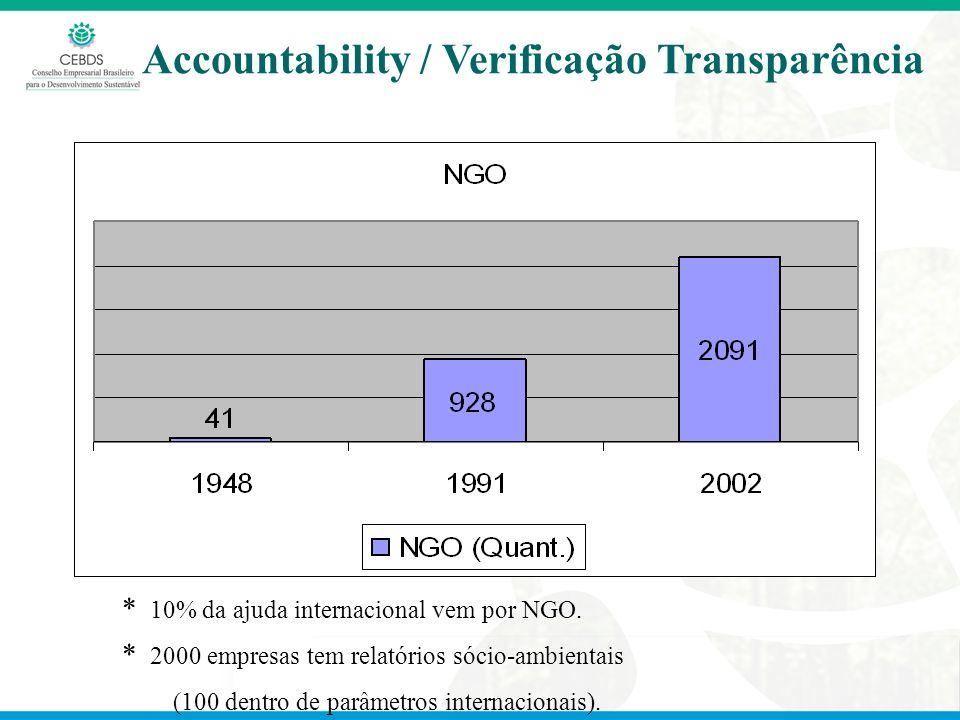 Accountability / Verificação Transparência * 10% da ajuda internacional vem por NGO. * 2000 empresas tem relatórios sócio-ambientais (100 dentro de pa
