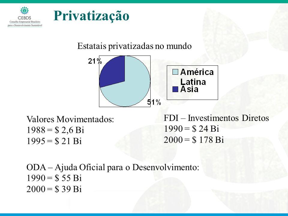 Presidência Executiva Privatização Estatais privatizadas no mundo Valores Movimentados: 1988 = $ 2,6 Bi 1995 = $ 21 Bi FDI – Investimentos Diretos 1990 = $ 24 Bi 2000 = $ 178 Bi ODA – Ajuda Oficial para o Desenvolvimento: 1990 = $ 55 Bi 2000 = $ 39 Bi