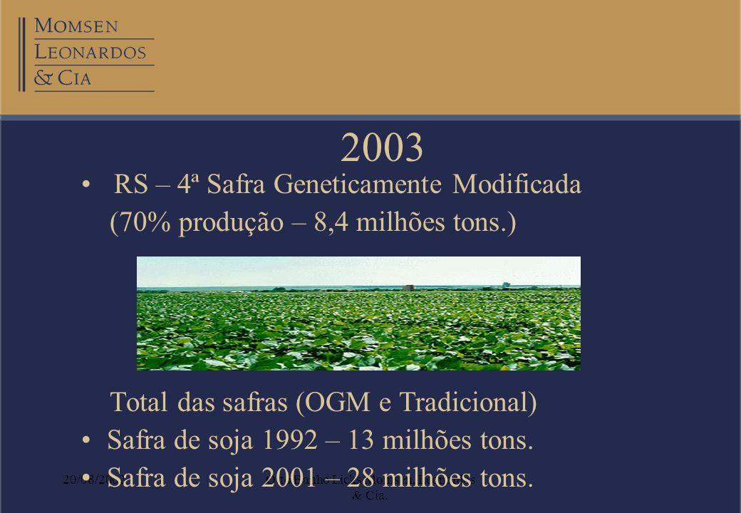 20/08/2002Otto Banho Licks Momsen, Leonardos & Cia. 2003 RS – 4ª Safra Geneticamente Modificada (70% produção – 8,4 milhões tons.) Total das safras (O