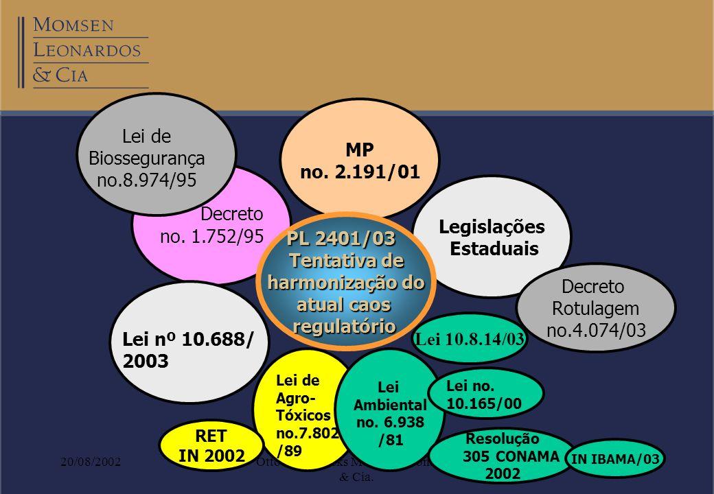 20/08/2002Otto Banho Licks Momsen, Leonardos & Cia. Decreto no. 1.752/95 MP no. 2.191/01 Legislações Estaduais Decreto Rotulagem no.4.074/03 Lei de Bi