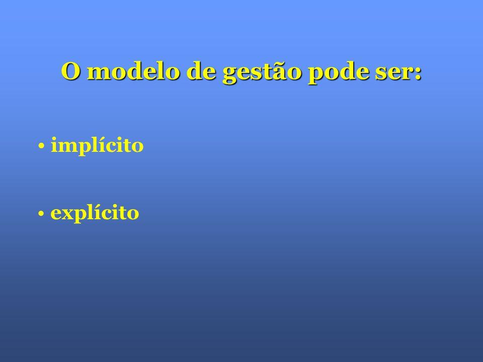 criado pelo FUNDADOR O modelo de gestão é: atualizado pelos atuais ACIONISTAS implementado pelos GESTORES