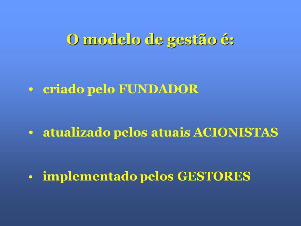 Pressupostos do modelo de gestão: VISÃO MISSÃO VALORES E PRINCÍPIOS