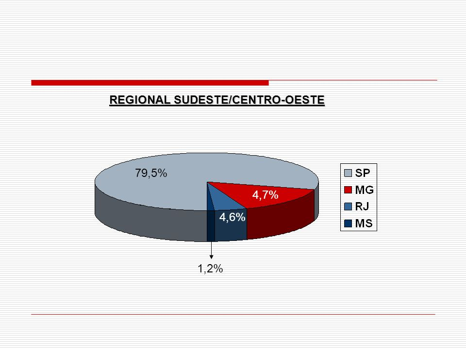 Regional Sul: 21 (17,1%) Regional Norte-Nordeste:14 (11,4%) 71,5% 17,1% 11,4% BRASIL 17,1%