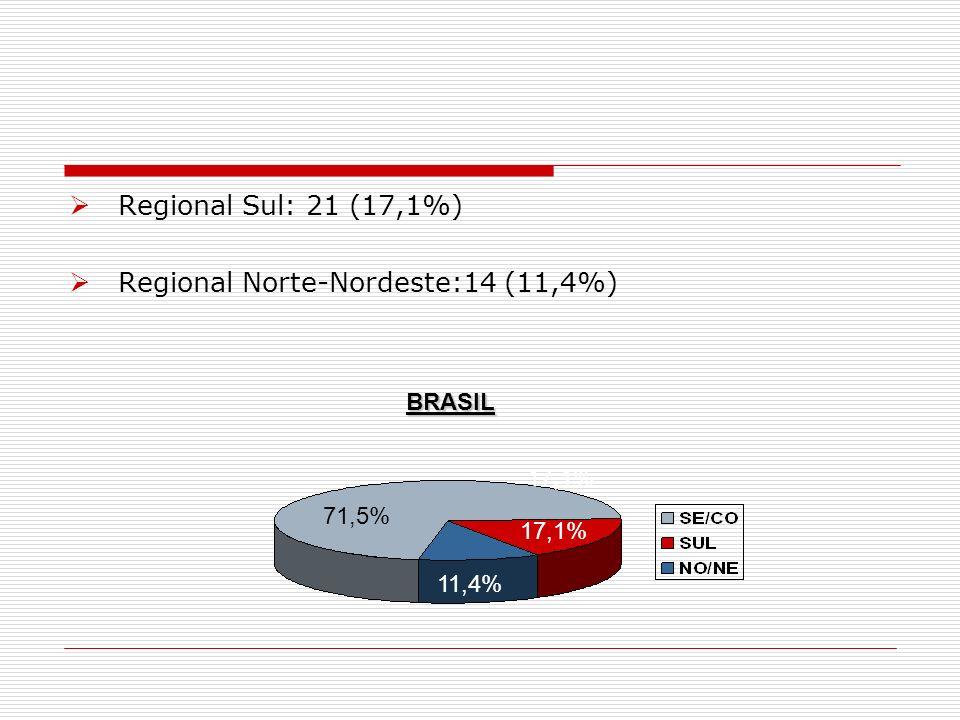 Regional Sudeste Centro-Oeste Análise por término da formação: SP MG RJ MS TOTAL 2010: 13 2 1 0 16 2011: 14 5 2 0 21 2012: 20 4 1 1 26 2013: 23 2 0 0 25 88