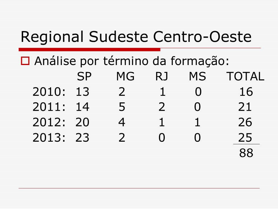 Regional Sudeste Centro-Oeste Análise por término da formação: SP MG RJ MS TOTAL 2010: 13 2 1 0 16 2011: 14 5 2 0 21 2012: 20 4 1 1 26 2013: 23 2 0 0
