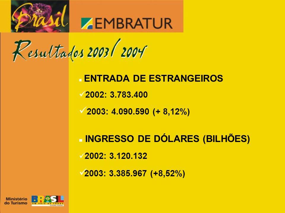 ENTRADA DE ESTRANGEIROS 2002: 3.783.400 2003: 4.090.590 (+ 8,12%) INGRESSO DE DÓLARES (BILHÕES) 2002: 3.120.132 2003: 3.385.967 (+8,52%)