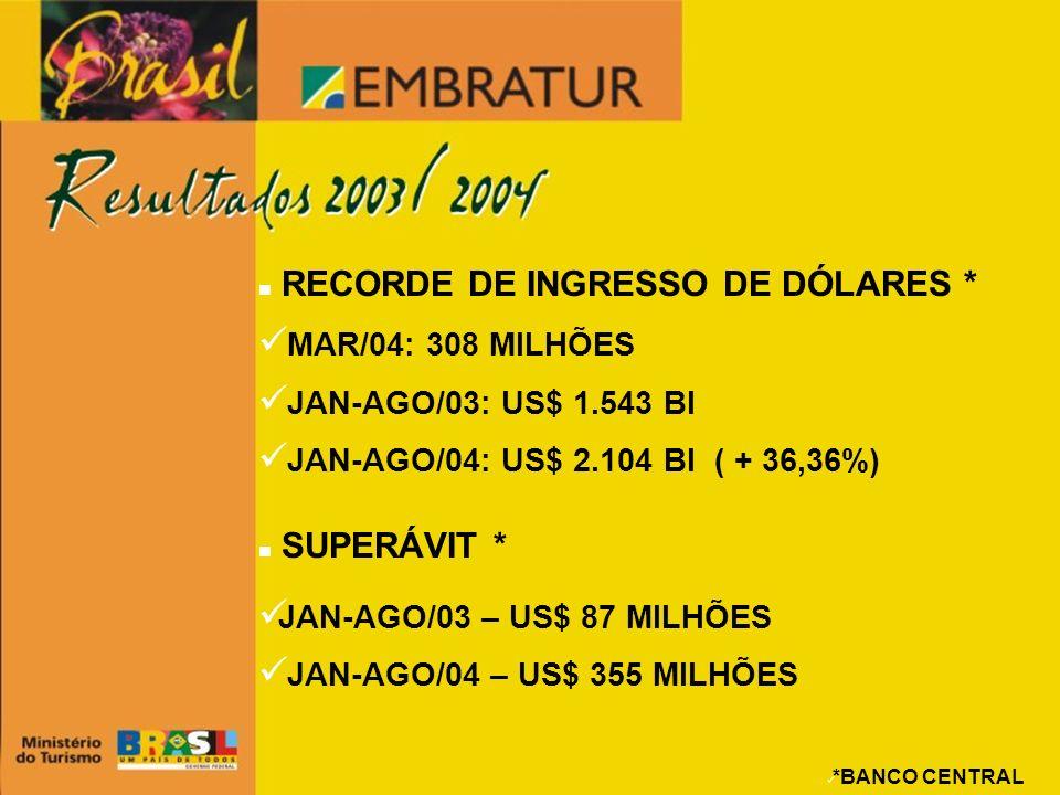 RECORDE DE INGRESSO DE DÓLARES * MAR/04: 308 MILHÕES JAN-AGO/03: US$ 1.543 BI JAN-AGO/04: US$ 2.104 BI ( + 36,36%) SUPERÁVIT * JAN-AGO/03 – US$ 87 MIL