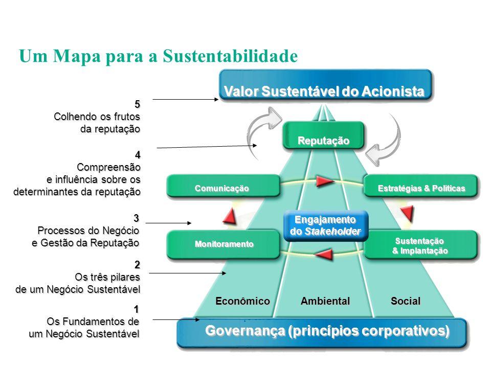 Foco na implantação dos compromissos firmados: Parceria tipo 2: entre governos, empresas e sociedade civil Declaração de Doha Consenso de Monterrey Diferenciativo (os mercados funcionando para todos) Mercado Velho Mercado Vivo Multilateral x Unilateral O Futuro