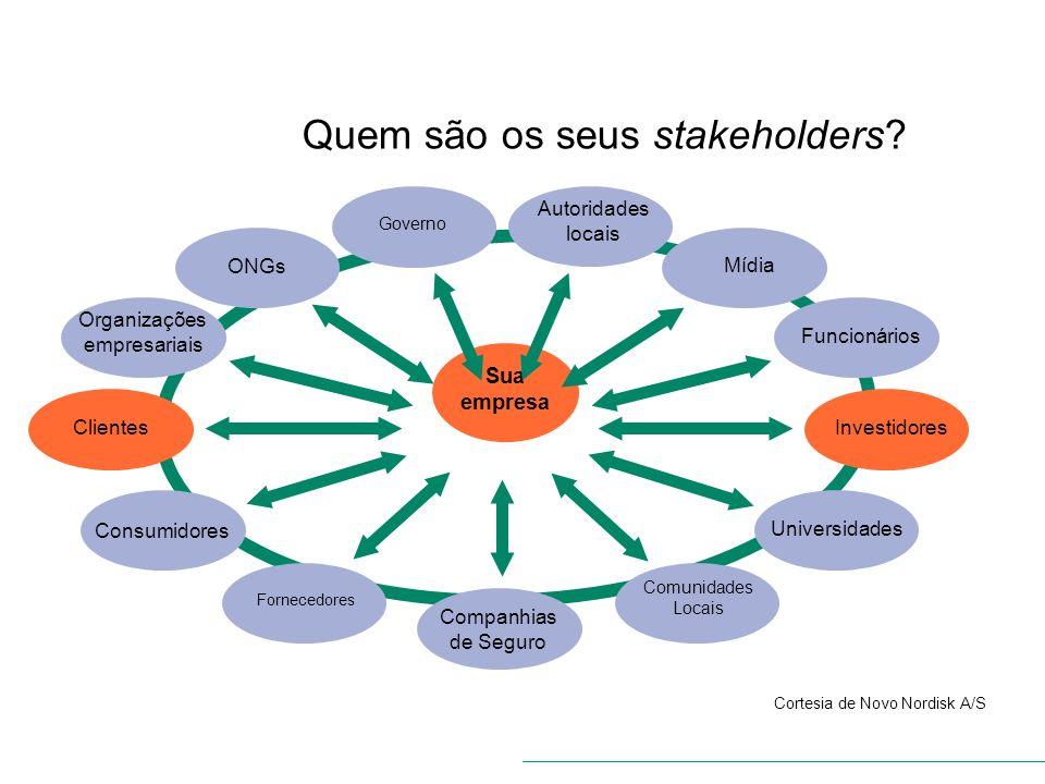 Cortesia de Novo Nordisk A/S Quem são os seus stakeholders? Definindo o cenário Sua empresa Comunidades Locais Governo Autoridades locais Mídia Funcio