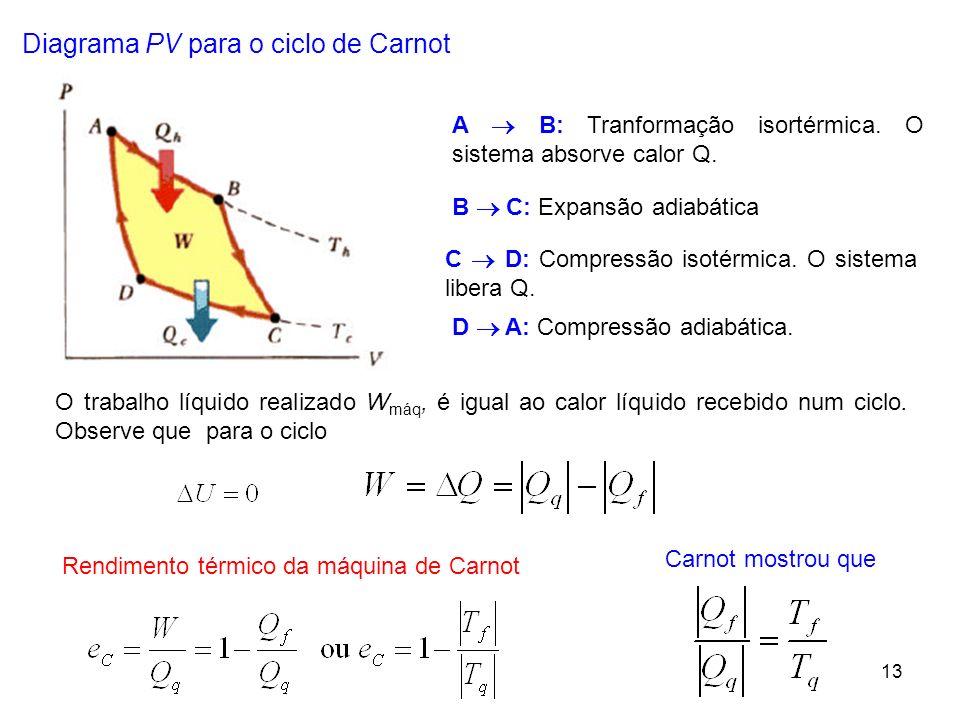13 Diagrama PV para o ciclo de Carnot A B: Tranformação isortérmica. O sistema absorve calor Q. B C: Expansão adiabática C D: Compressão isotérmica. O