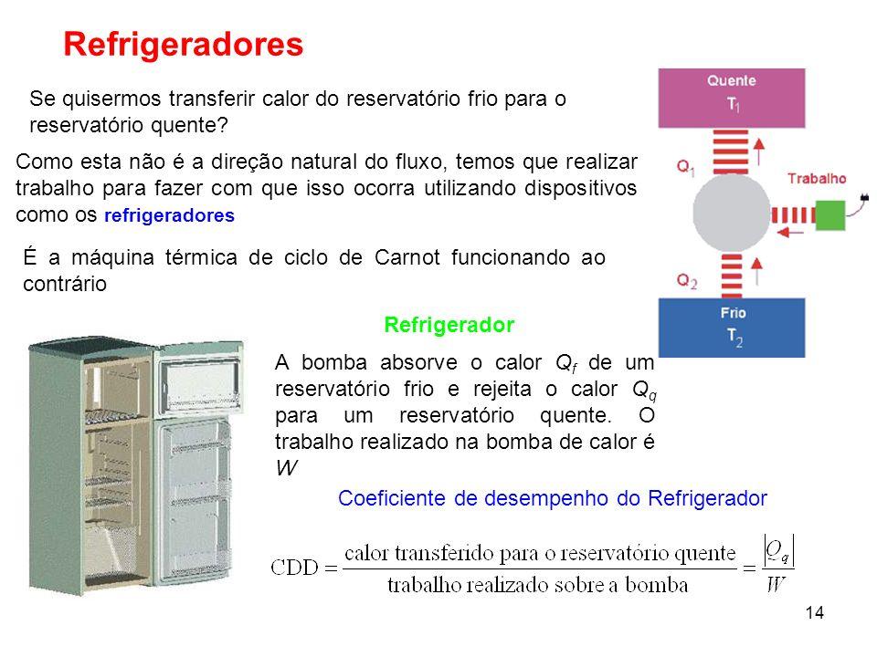 14 Refrigeradores A bomba absorve o calor Q f de um reservatório frio e rejeita o calor Q q para um reservatório quente. O trabalho realizado na bomba