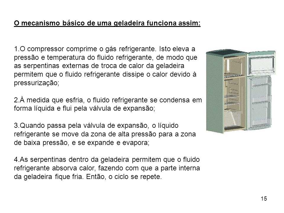 15 O mecanismo básico de uma geladeira funciona assim: 1.O compressor comprime o gás refrigerante. Isto eleva a pressão e temperatura do fluido refrig