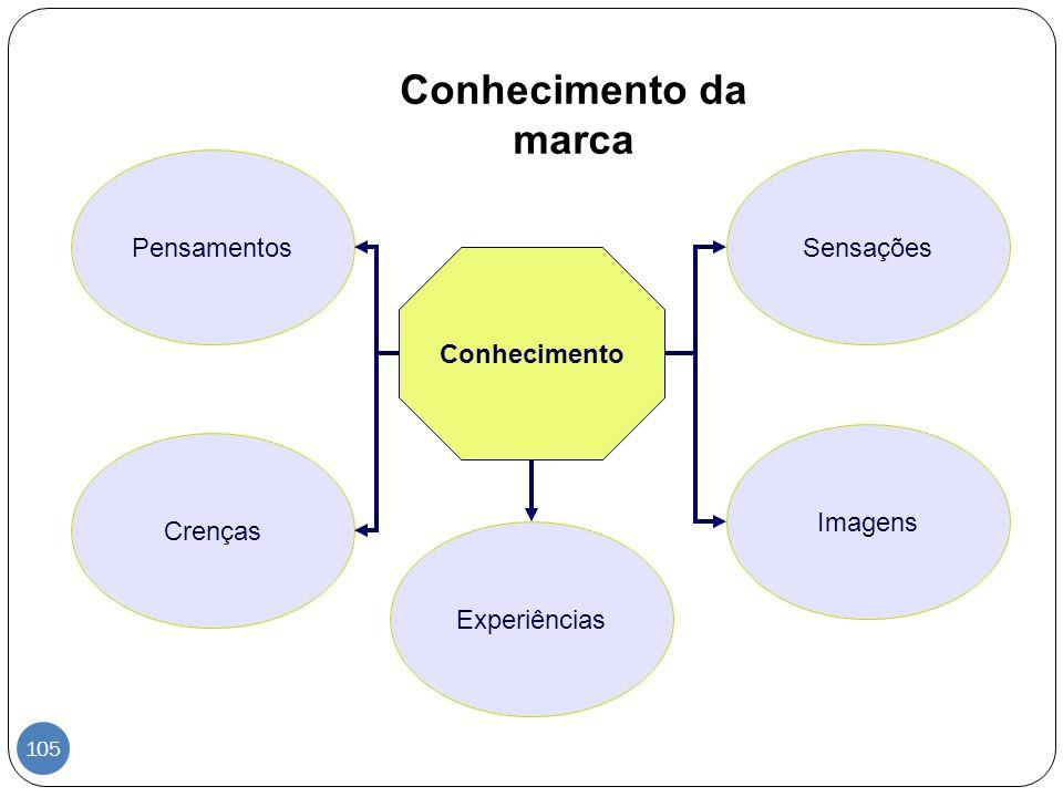 Conhecimento da marca Conhecimento Pensamentos Experiências Crenças Imagens Sensações 105