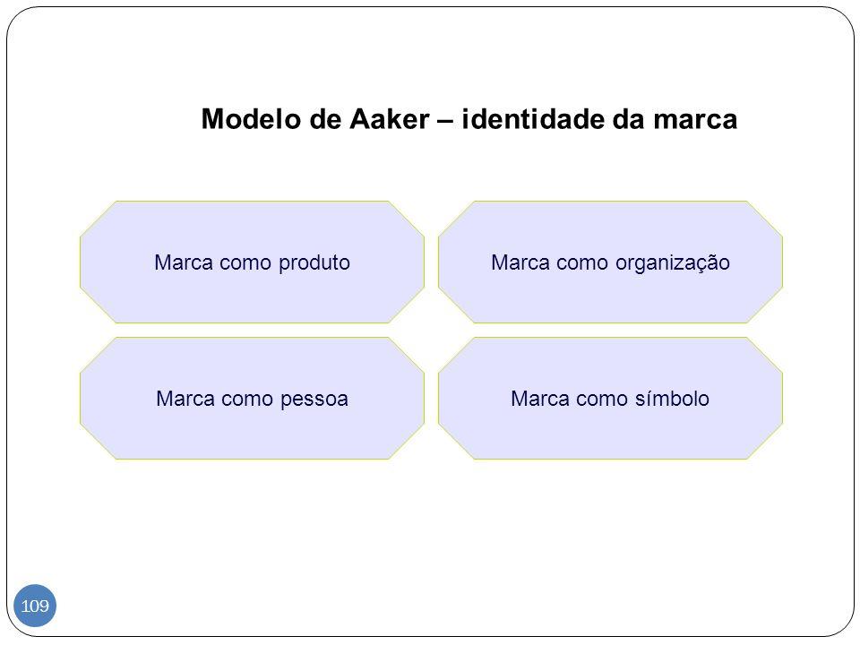 Modelo de Aaker – identidade da marca Marca como produto Marca como pessoaMarca como símbolo Marca como organização 109