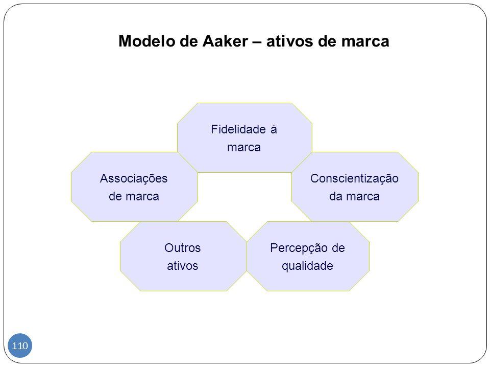 Modelo de Aaker – ativos de marca Fidelidade à marca Associações de marca Percepção de qualidade Conscientização da marca Outros ativos 110