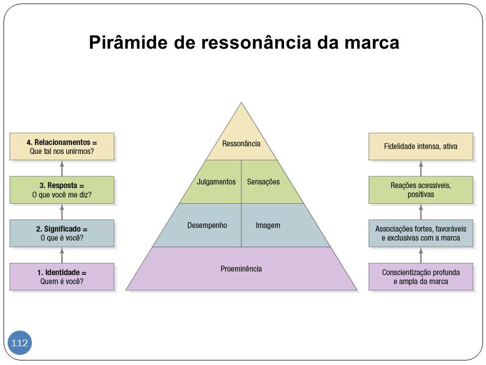 Pirâmide de ressonância da marca 112
