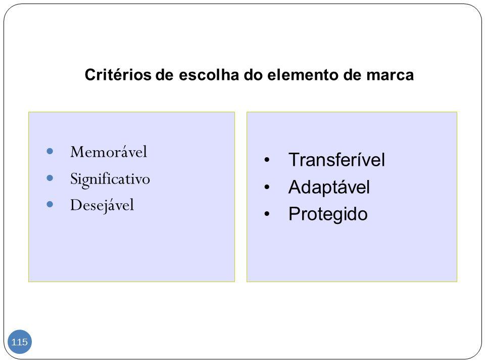 Critérios de escolha do elemento de marca Memorável Significativo Desejável Transferível Adaptável Protegido 115