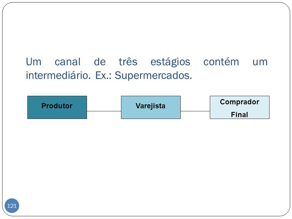 Um canal de três estágios contém um intermediário. Ex.: Supermercados. ProdutorVarejista Comprador Final 121
