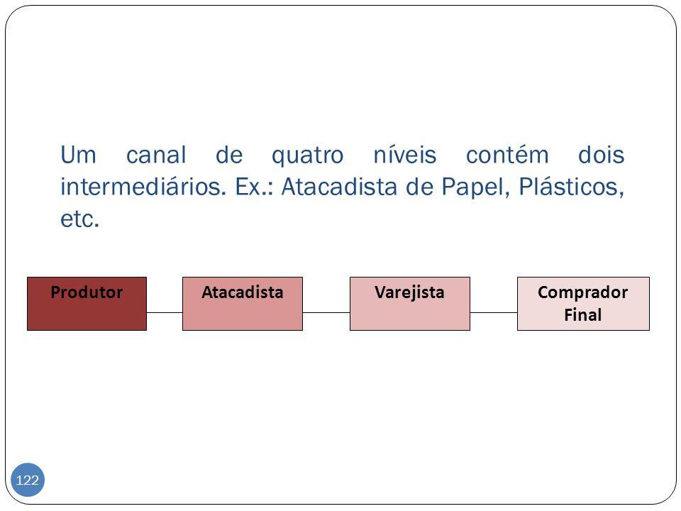 Um canal de quatro níveis contém dois intermediários. Ex.: Atacadista de Papel, Plásticos, etc. ProdutorAtacadistaVarejistaComprador Final 122