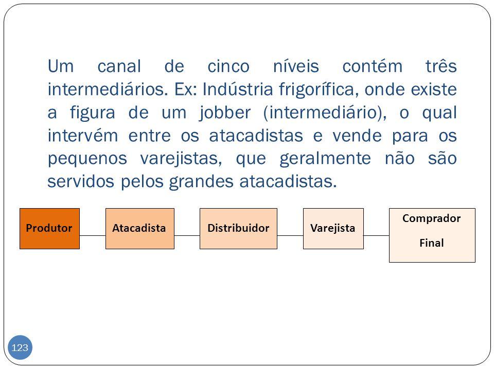 Um canal de cinco níveis contém três intermediários. Ex: Indústria frigorífica, onde existe a figura de um jobber (intermediário), o qual intervém ent