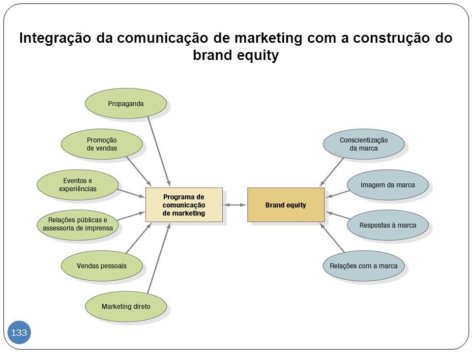 Integração da comunicação de marketing com a construção do brand equity 133