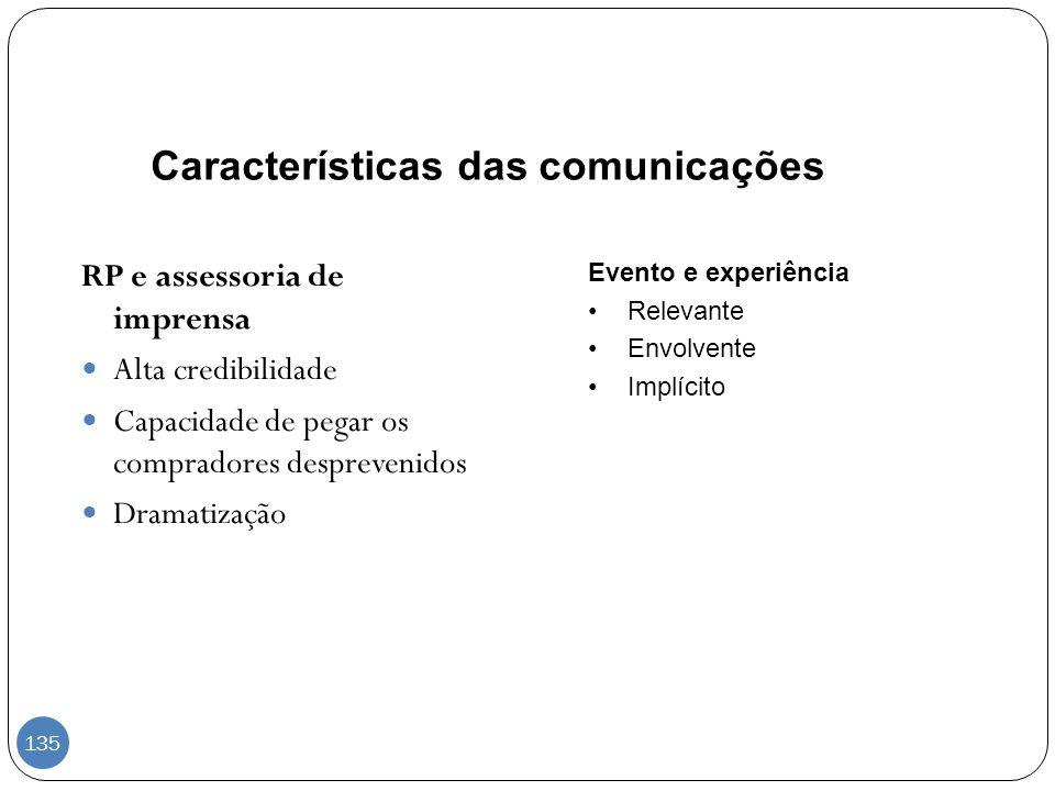 Características das comunicações RP e assessoria de imprensa Alta credibilidade Capacidade de pegar os compradores desprevenidos Dramatização Evento e