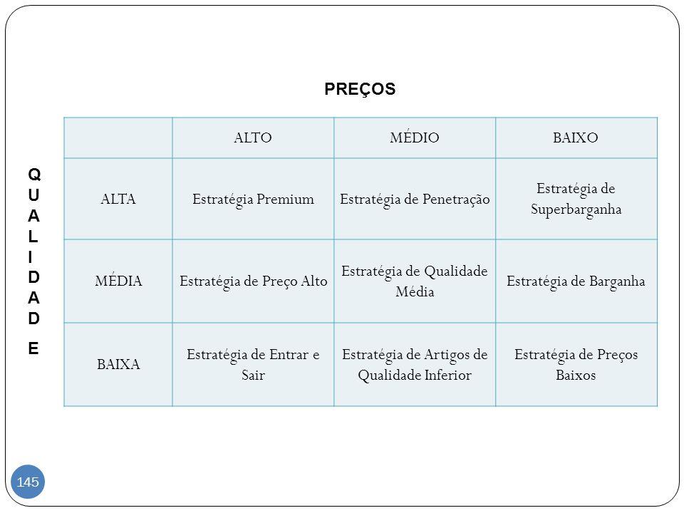ALTOMÉDIOBAIXO ALTAEstratégia PremiumEstratégia de Penetração Estratégia de Superbarganha MÉDIAEstratégia de Preço Alto Estratégia de Qualidade Média