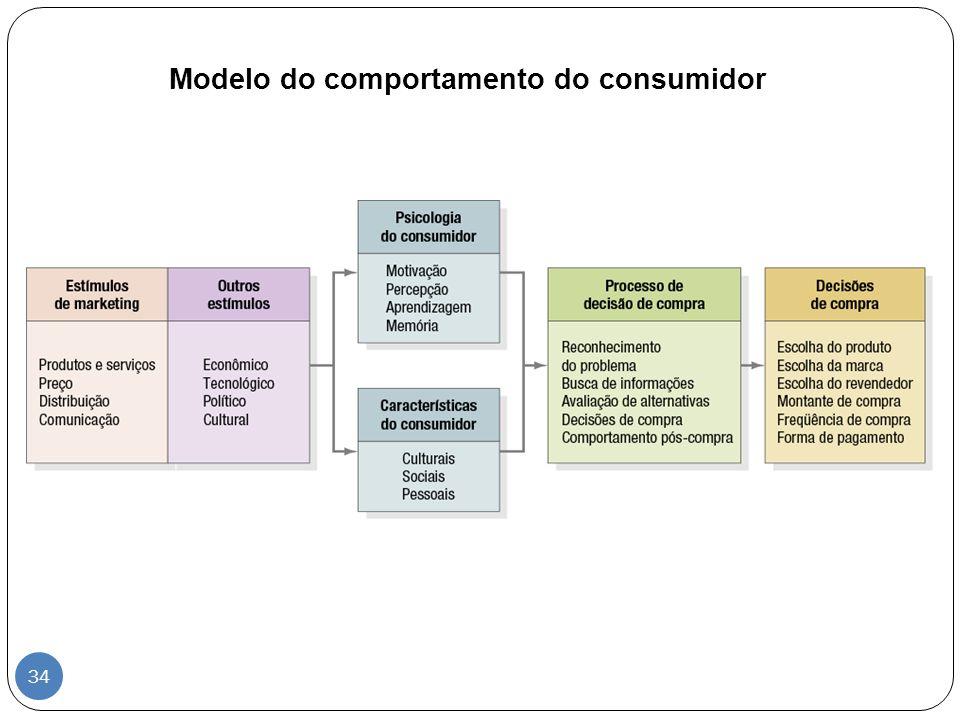 Modelo do comportamento do consumidor 34