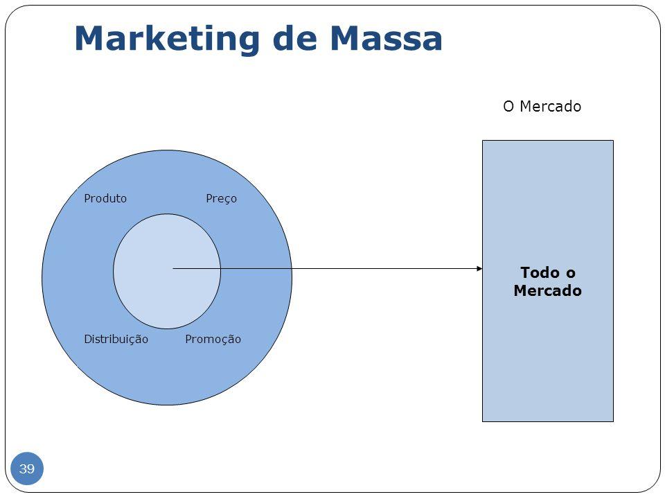 Marketing de Massa O Mercado Produto Preço Distribuição Promoção Todo o Mercado 39