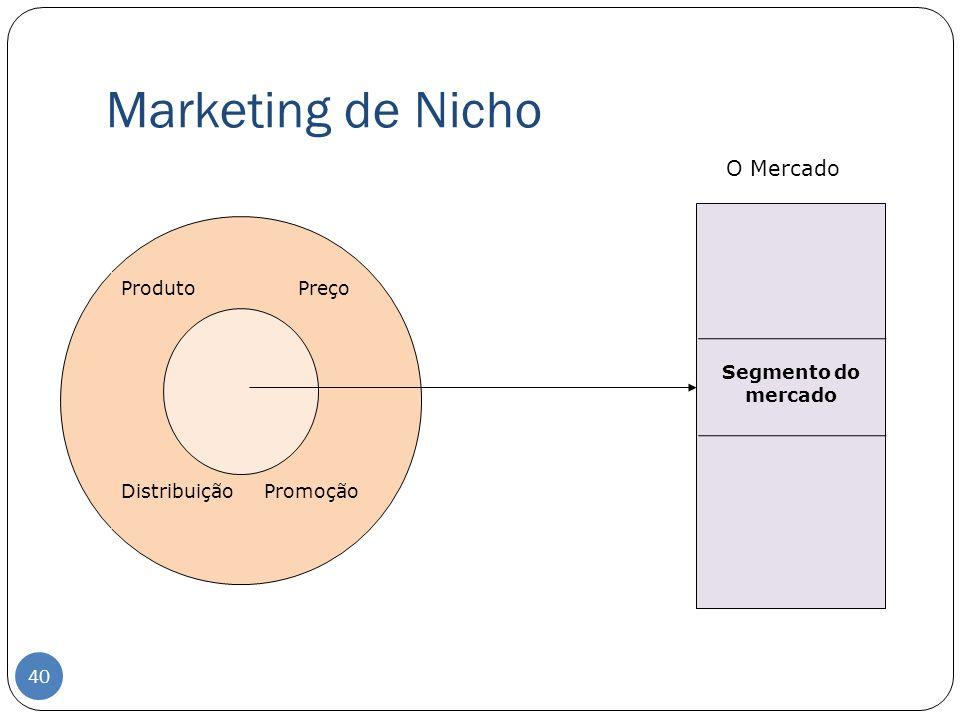 Marketing de Nicho O Mercado Produto Preço Distribuição Promoção Segmento do mercado 40
