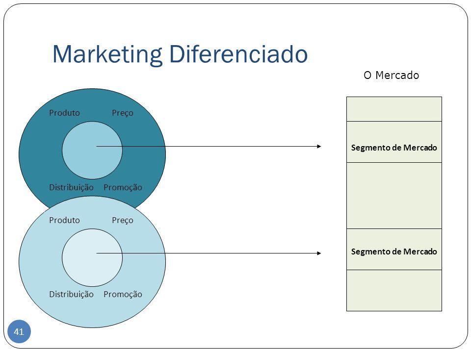 Marketing Diferenciado Produto Preço Distribuição Promoção Segmento de Mercado Produto Preço Distribuição Promoção O Mercado 41