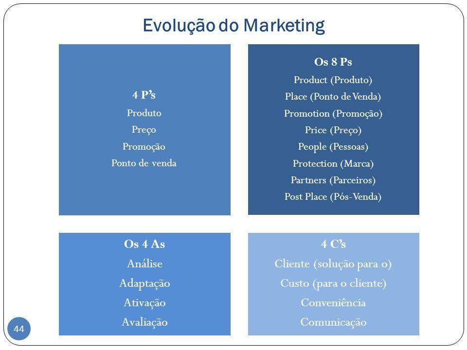 Evolução do Marketing 4 Ps Produto Preço Promoção Ponto de venda Os 8 Ps Product (Produto) Place (Ponto de Venda) Promotion (Promoção) Price (Preço) P