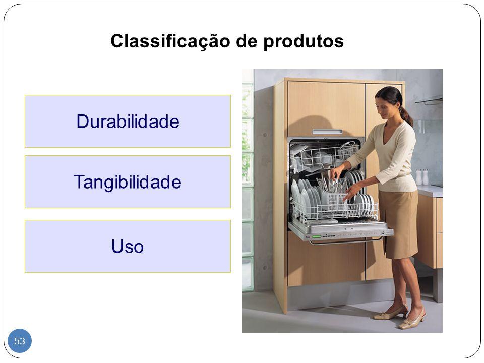 Classificação de produtos Durabilidade Uso Tangibilidade 53