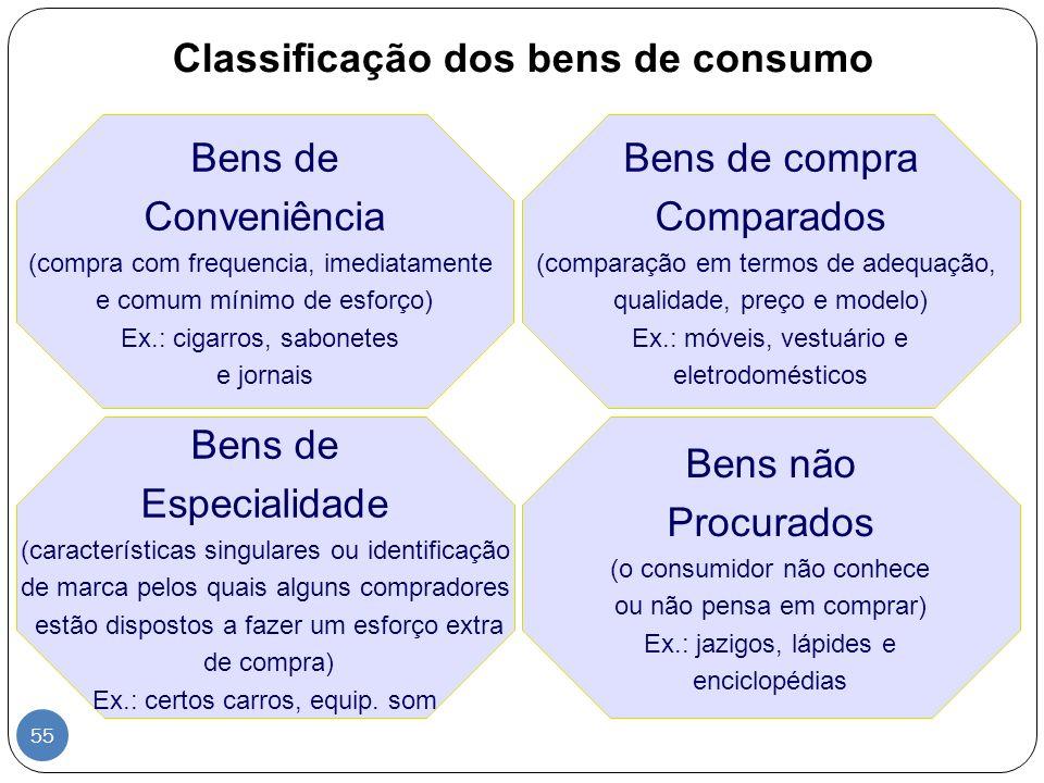 Classificação dos bens de consumo Bens de Conveniência (compra com frequencia, imediatamente e comum mínimo de esforço) Ex.: cigarros, sabonetes e jor