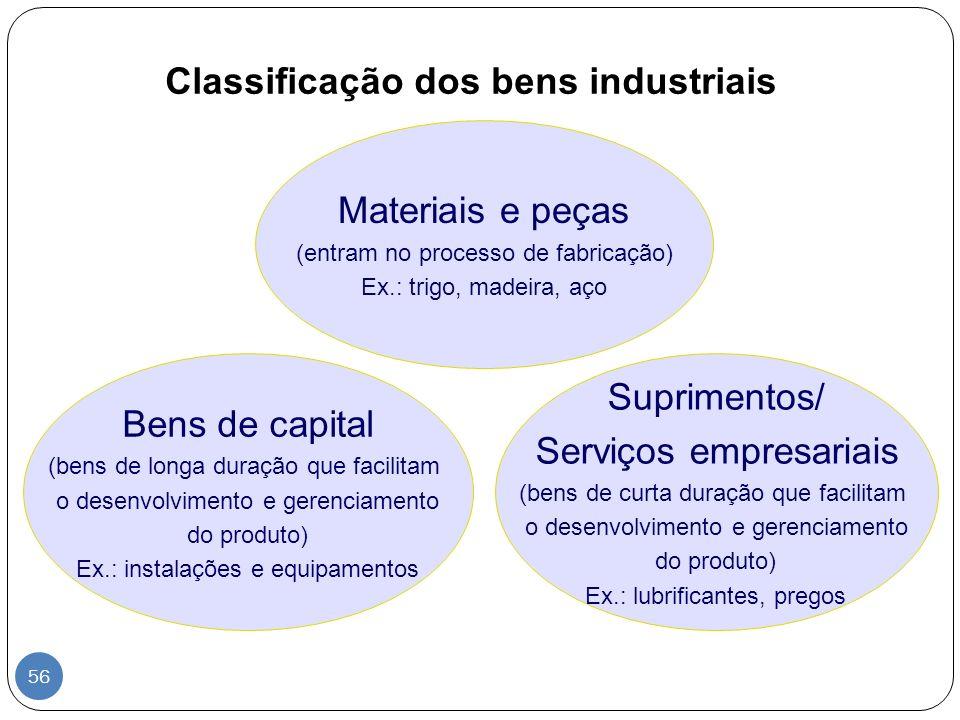 Classificação dos bens industriais Materiais e peças (entram no processo de fabricação) Ex.: trigo, madeira, aço Suprimentos/ Serviços empresariais (b