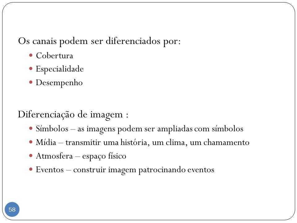 Os canais podem ser diferenciados por: Cobertura Especialidade Desempenho Diferenciação de imagem : Símbolos – as imagens podem ser ampliadas com símb