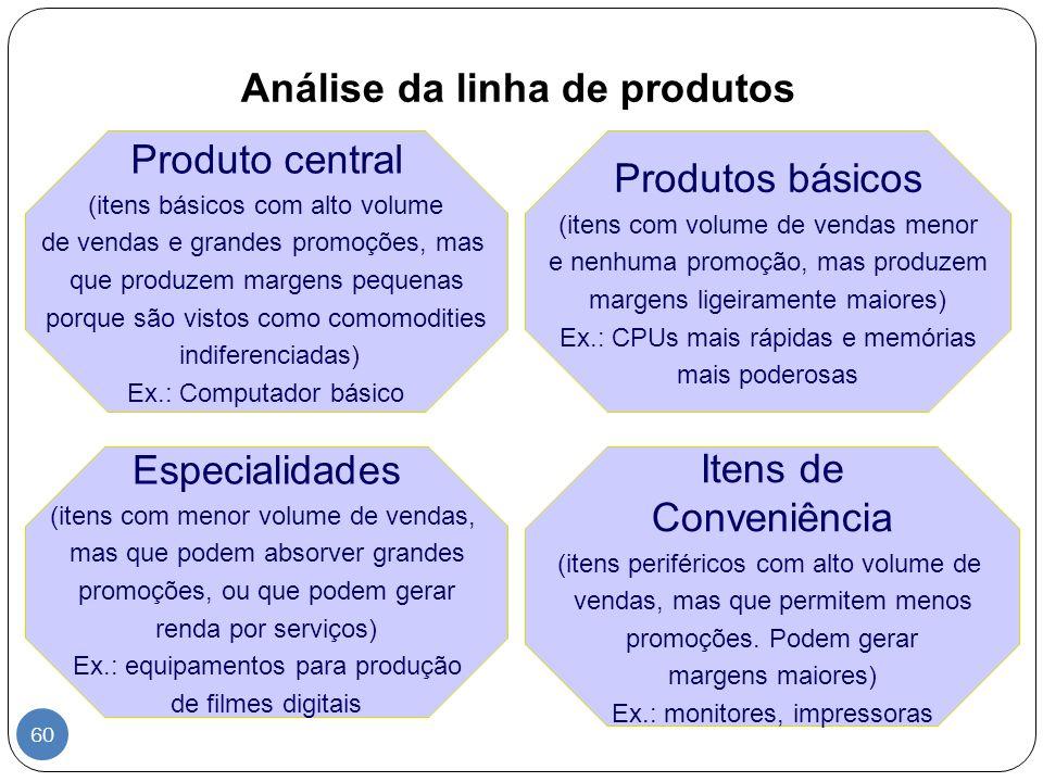 Análise da linha de produtos Itens de Conveniência (itens periféricos com alto volume de vendas, mas que permitem menos promoções. Podem gerar margens