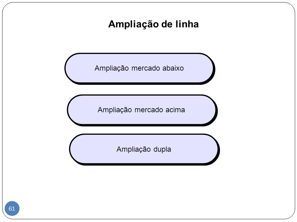 Ampliação de linha Ampliação mercado abaixo Ampliação mercado acima Ampliação dupla 61