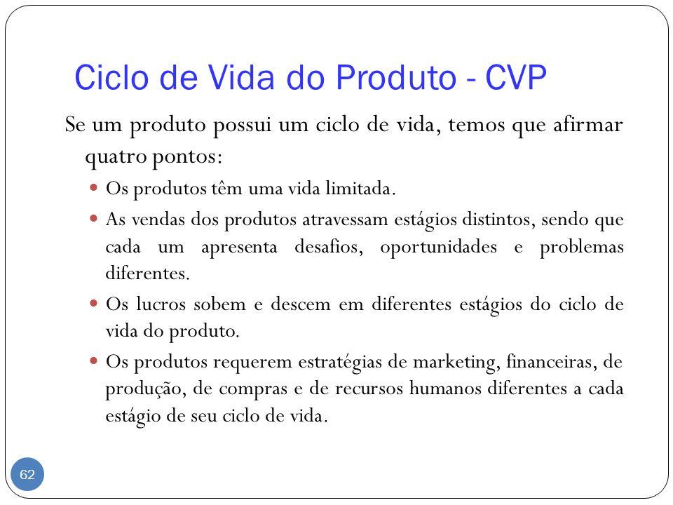 Ciclo de Vida do Produto - CVP Se um produto possui um ciclo de vida, temos que afirmar quatro pontos: Os produtos têm uma vida limitada. As vendas do