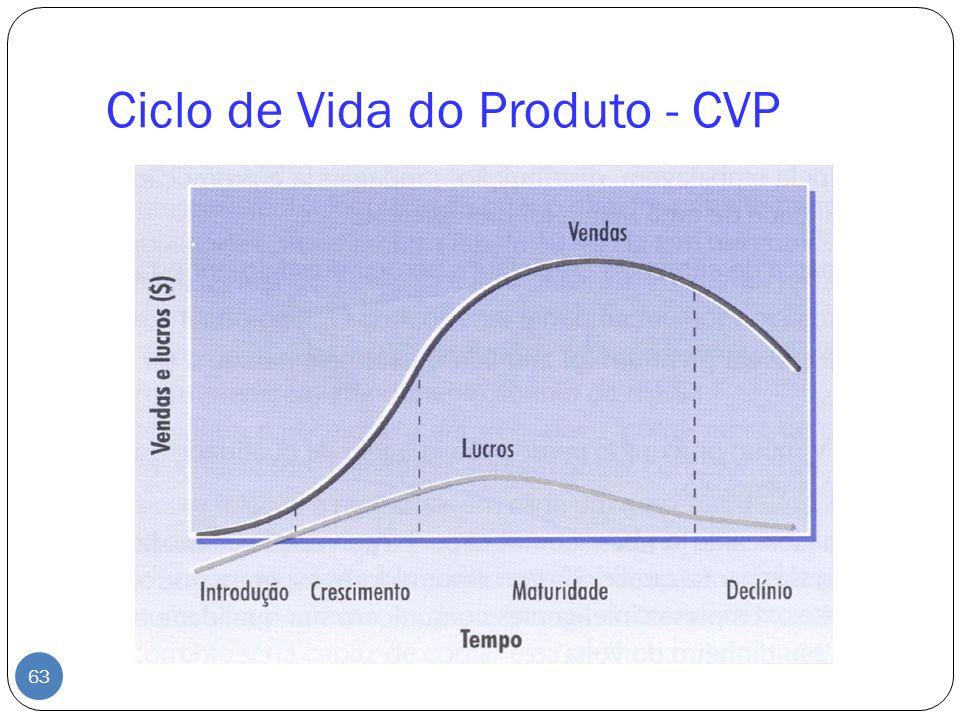 Ciclo de Vida do Produto - CVP 63