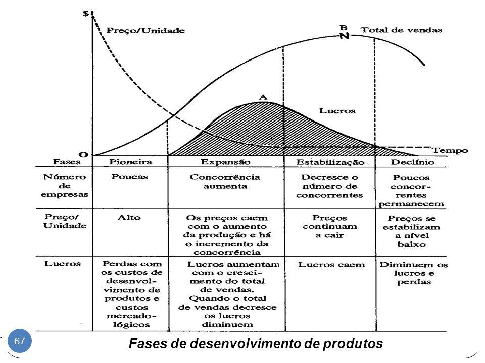 Fases de desenvolvimento de produtos 67