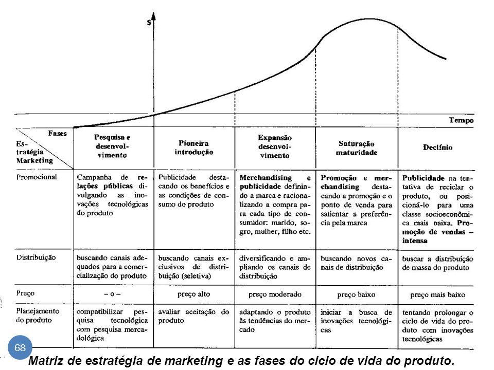 Matriz de estratégia de marketing e as fases do ciclo de vida do produto. 68