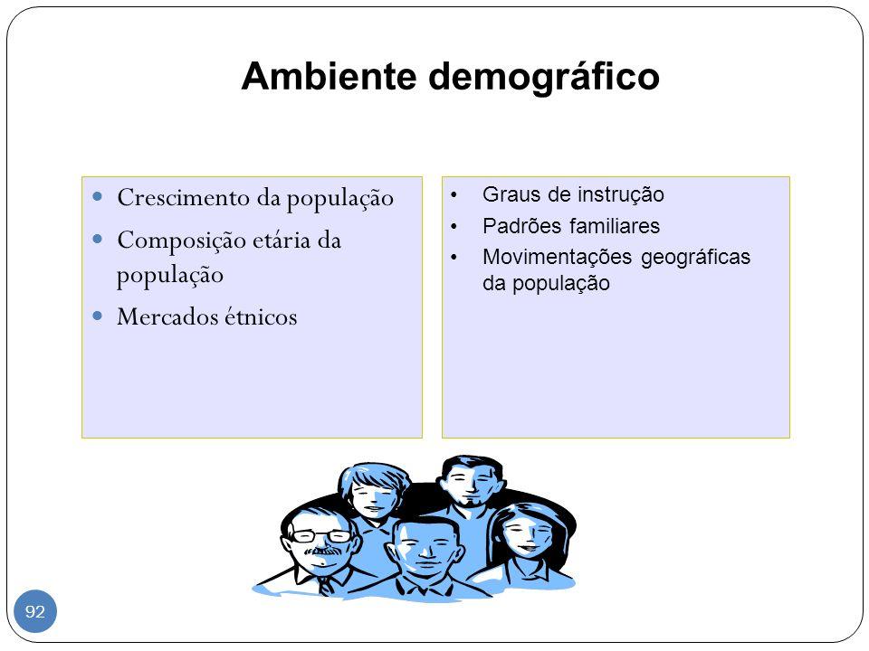 Ambiente demográfico Crescimento da população Composição etária da população Mercados étnicos Graus de instrução Padrões familiares Movimentações geog