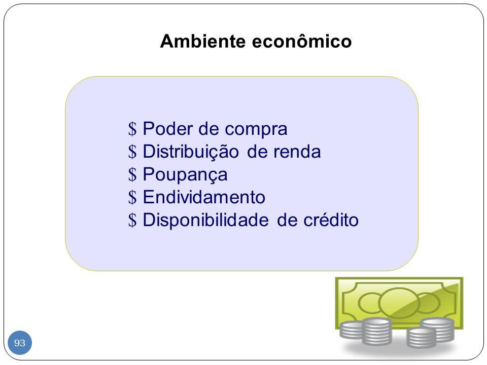 Ambiente econômico $ Poder de compra $ Distribuição de renda $ Poupança $ Endividamento $ Disponibilidade de crédito 93