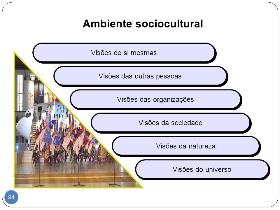 Ambiente sociocultural Visões de si mesmas Visões das outras pessoas Visões da natureza Visões das organizações Visões da sociedade Visões do universo