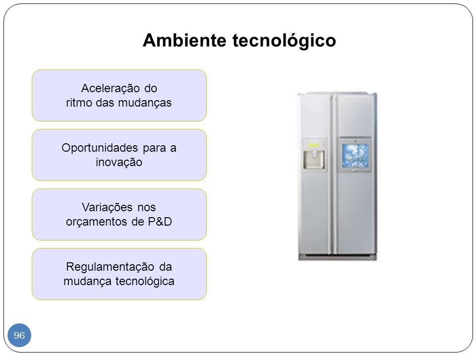 Ambiente tecnológico Aceleração do ritmo das mudanças Oportunidades para a inovação Variações nos orçamentos de P&D Regulamentação da mudança tecnológ