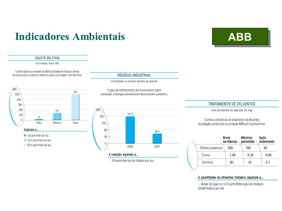 Indicadores Ambientais ABB