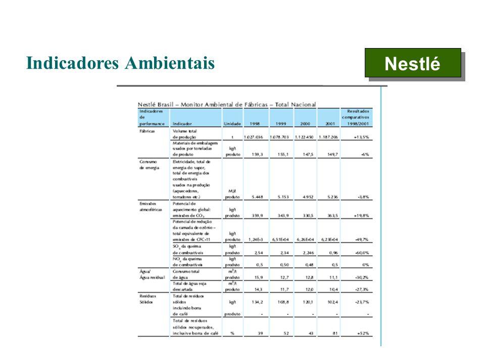 Indicadores Ambientais Nestlé