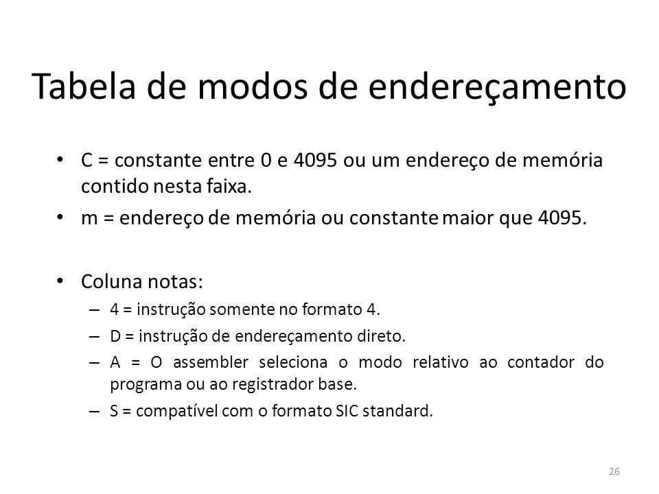 Tabela de modos de endereçamento C = constante entre 0 e 4095 ou um endereço de memória contido nesta faixa. m = endereço de memória ou constante maio